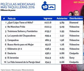 #CinemaLocal / Asistentes al cine mexicano aumentaron60%